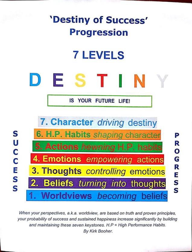 7 levels of destiny