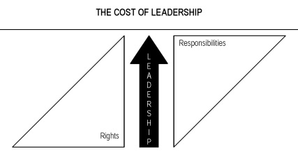 21irrefutablelaws-cost-of-leadership