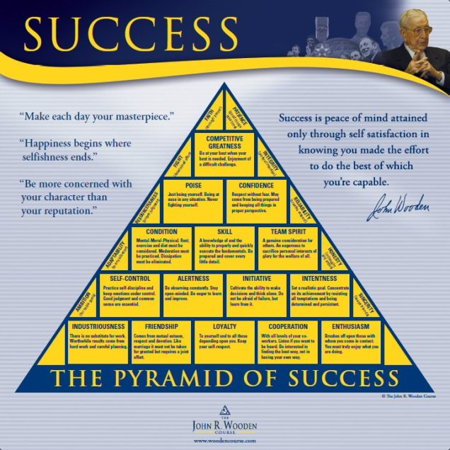 Pyramid Of Success Pondering Life