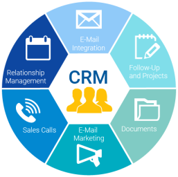 PerfectView-What-is-CRM